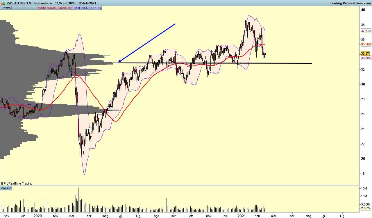 grafico analisi mercato RWE