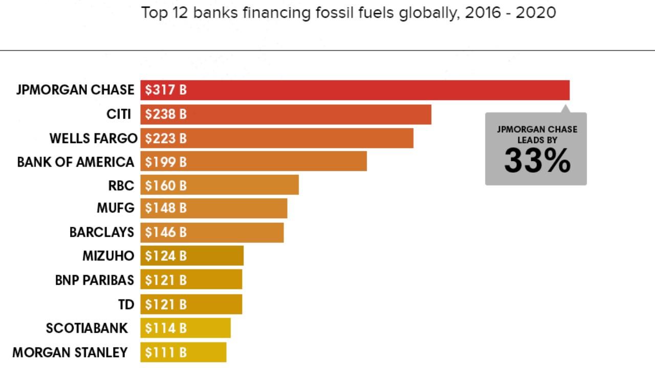 lista dodici banche