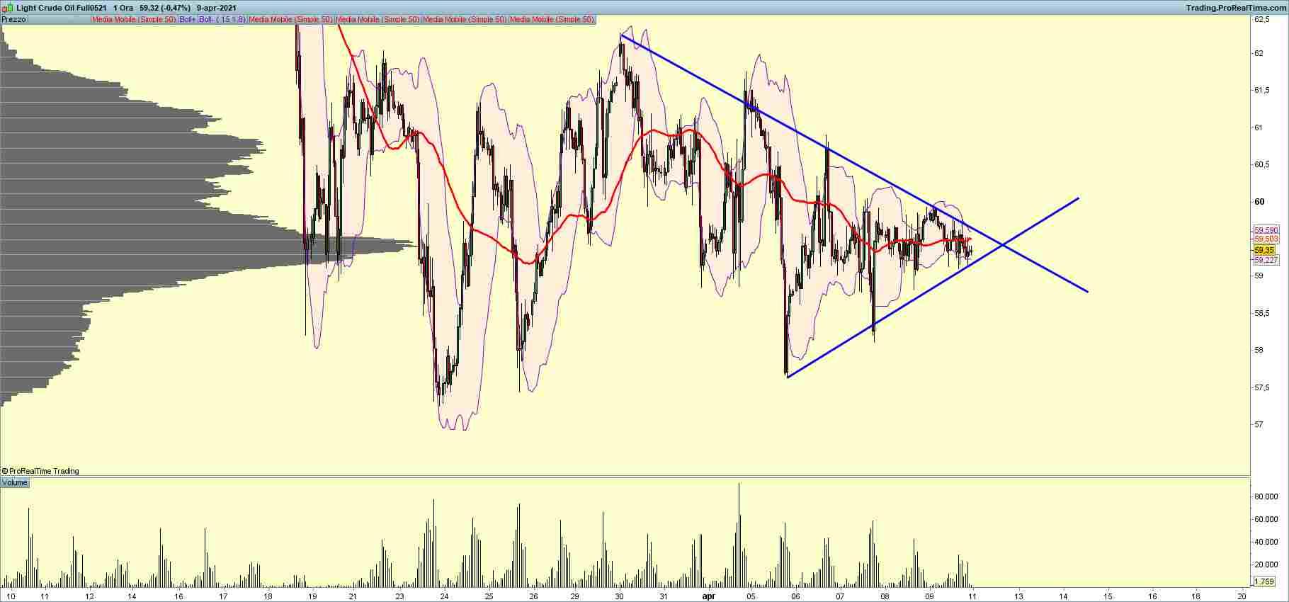 petrolio grafico analisi